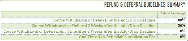 Refund & Deferral Policies