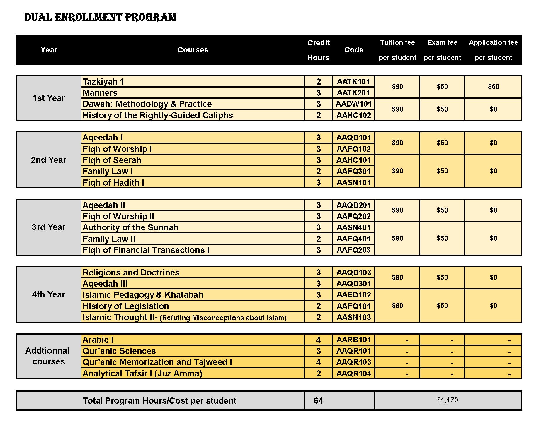 Dual Enrollment Program and Fees